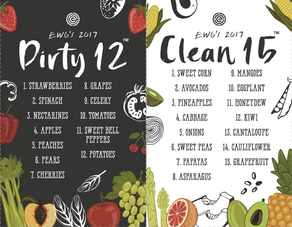 From the Environmental Working Group:https://www.ewg.org/foodnews/dirty_dozen_list.php#.WXnJxojyvIU