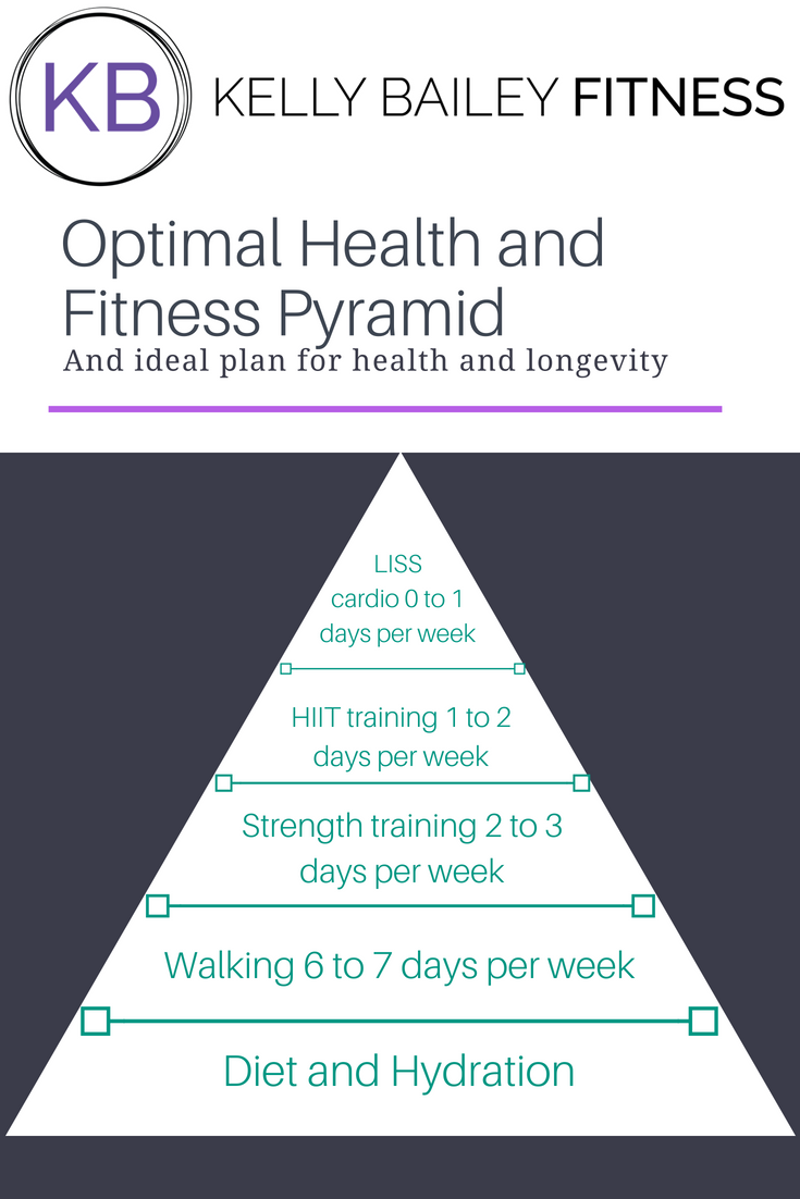 Fitness pyramid.png