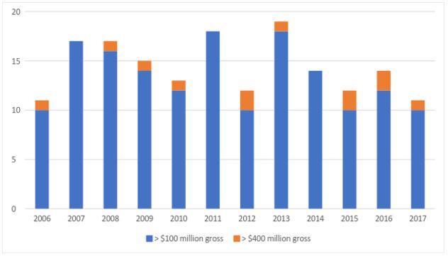 Movie Budget Chart.JPG