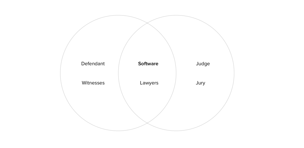 venn-diagram-courtroom-design