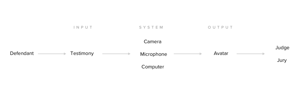 coutroom-avatar-system-diagram