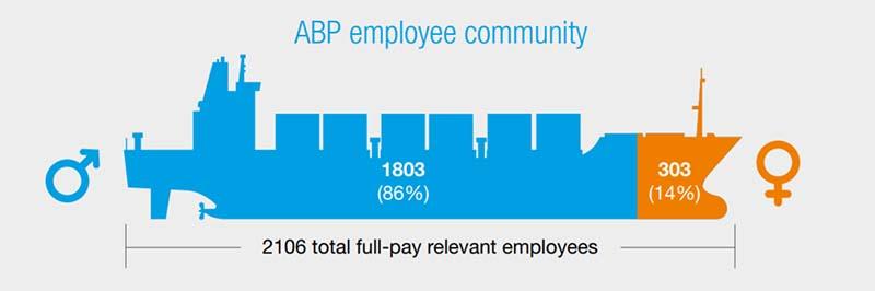 abp gender pay gap