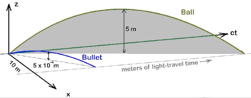 ball-bullet-graph.jpg