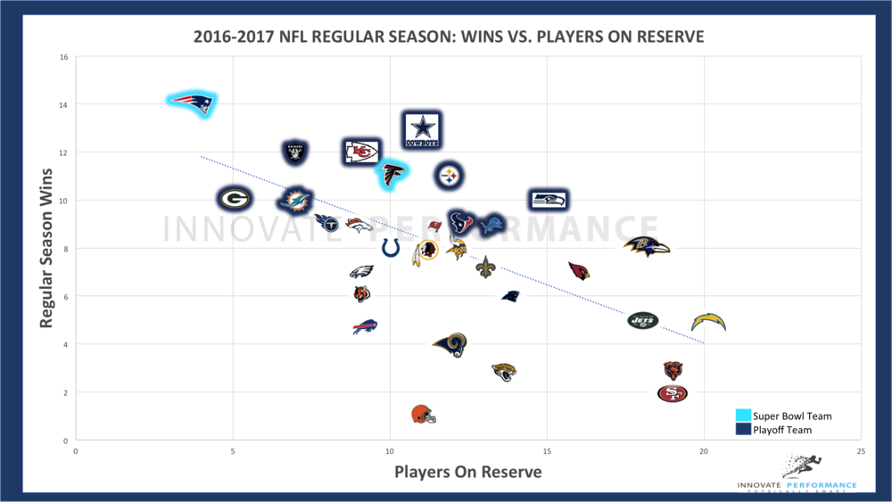 NFL Injuries versus Regular Season Wins