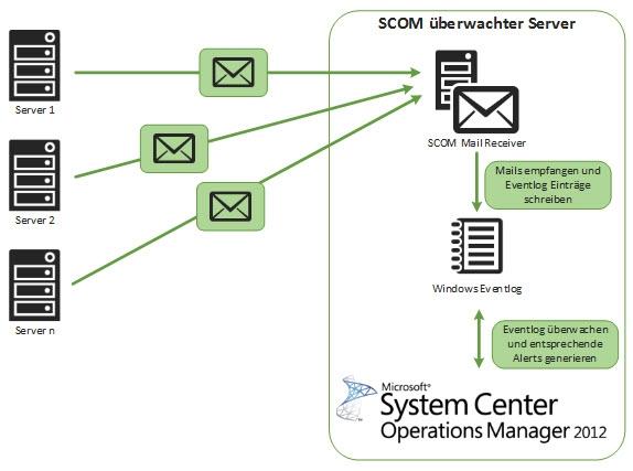 SCOM Mail Receiver Systemübersicht.jpg