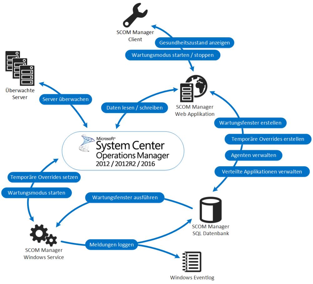 SCOM Manager 2.0 Grafik Systemübersicht.jpg