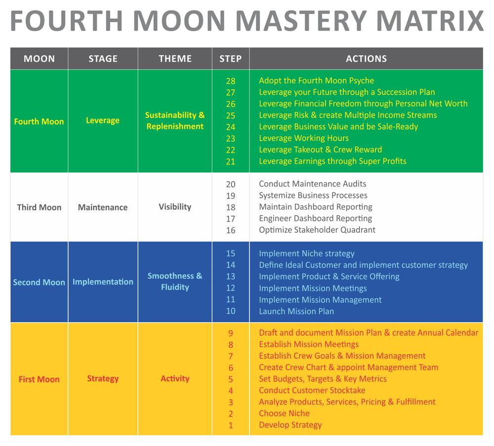 Fourth Moon Mastery Matrix