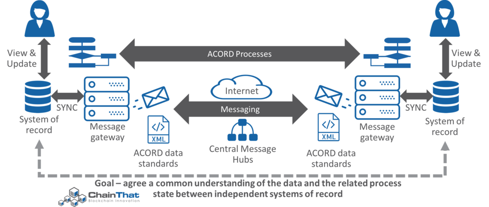 acord_chainthat_overview.png