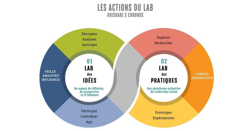 2-Les actions du Lab.jpg