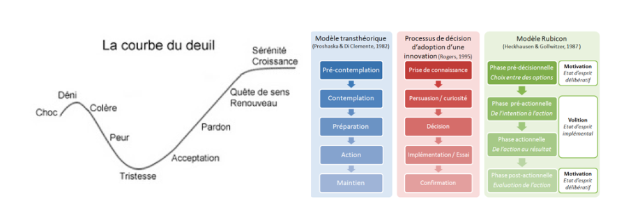 C   ourbe du deuil   ,    modèle transthéorique   ,    processus d'adoption d'une innovation    et    modèle Rubicon    : toutes ces approches convergent pour dire que le changement de comportement est un processus long au cours duquel l'individu passe par différentes étapes.