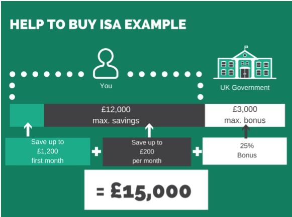 Property Cohort HTB ISA Example.PNG