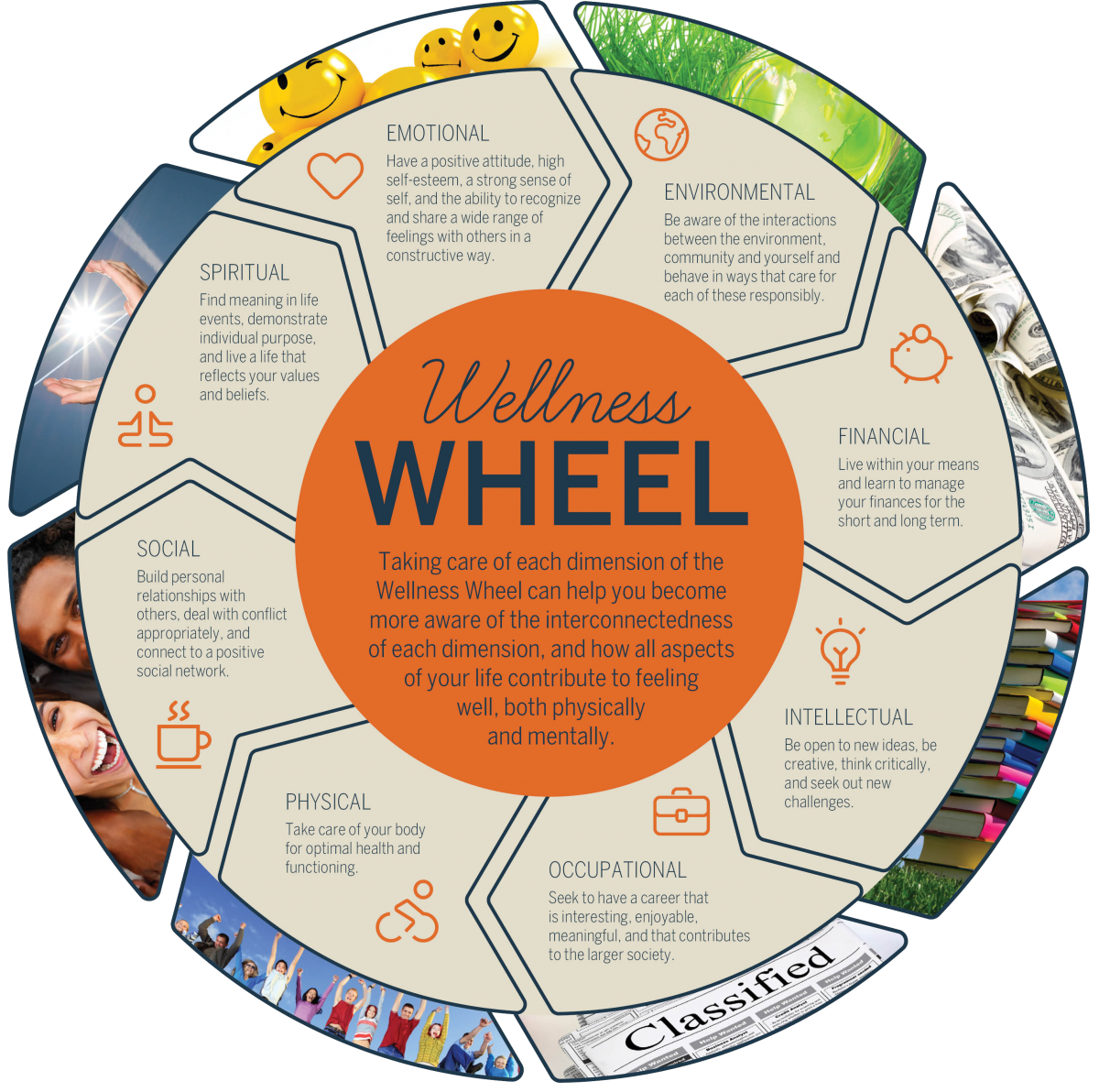 Wellness Wheel - Wellness at UNH - Wellness for College Students