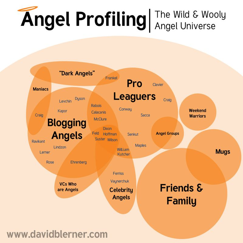 Angel-profiling-e