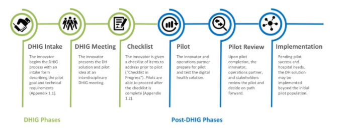 Figure 1. Overview of Digital Health Innovation Group (DHIG) process with key process benchmarks. Benchmarks   include:   DHIG Intake, DHIG Meeting, Checklist, Pilot, Pilot Review, and Implementation.