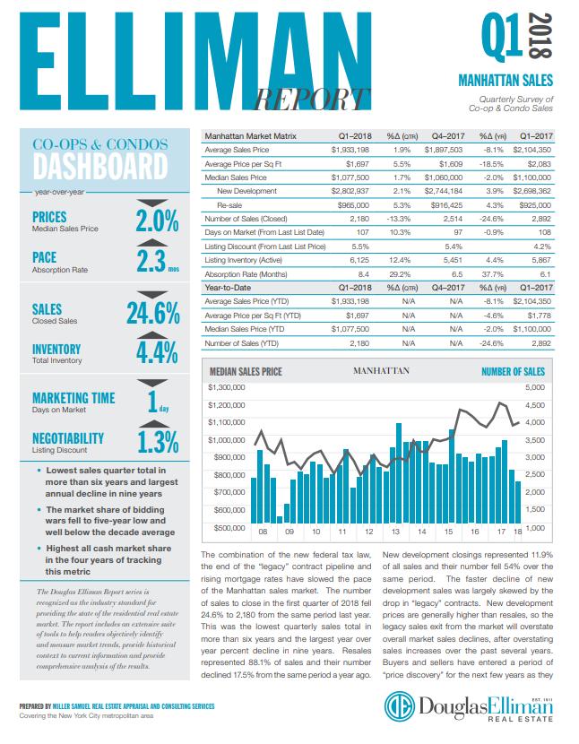 1st Quarter of 2018 | Manhattan Sales