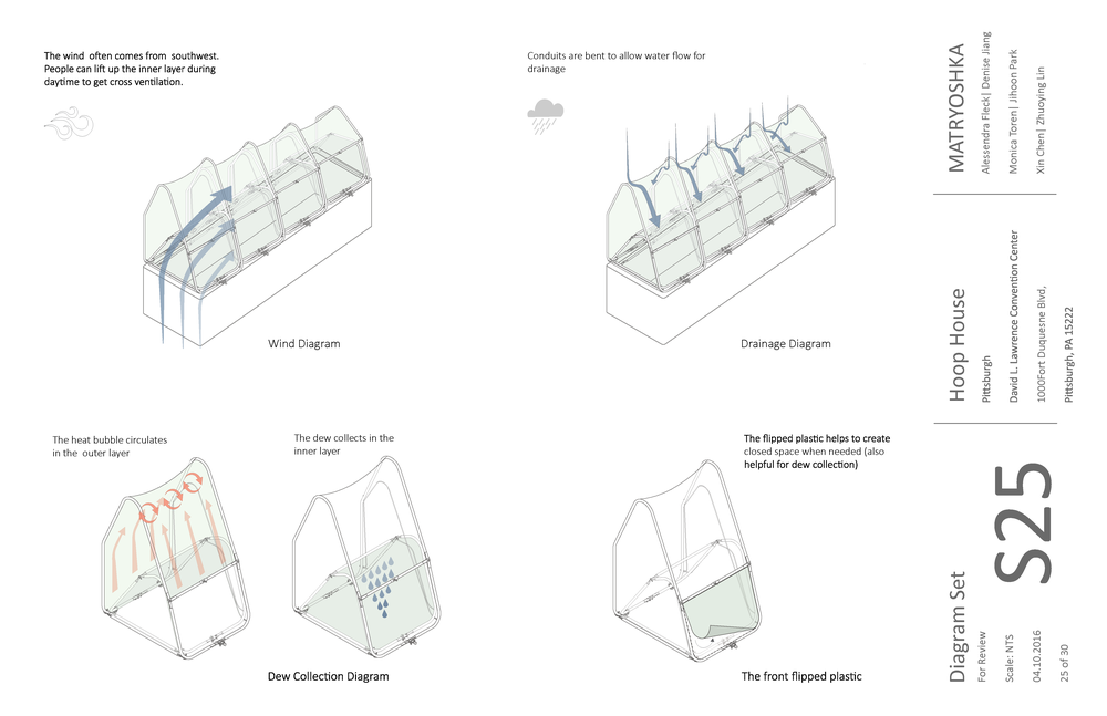 These diagrams show how the elements interact with the hoop house.