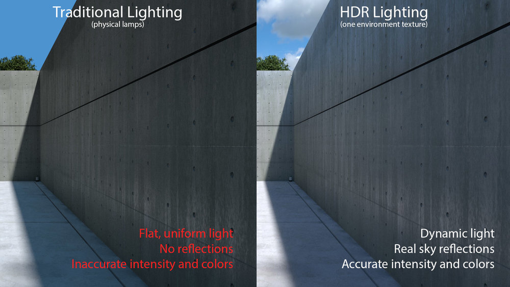 Realistic Ultra Hdr 60 Fps: How To Make Realistic Outdoor Lighting With Cycles