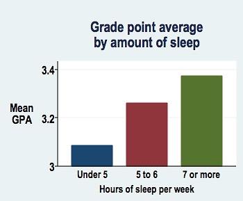 GPA sleep