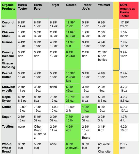 organic table2