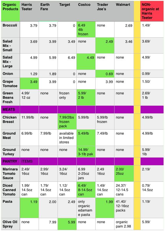 organic table3