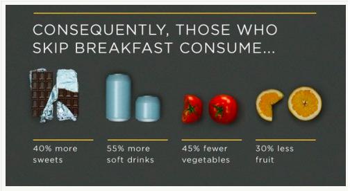 breakfast stat