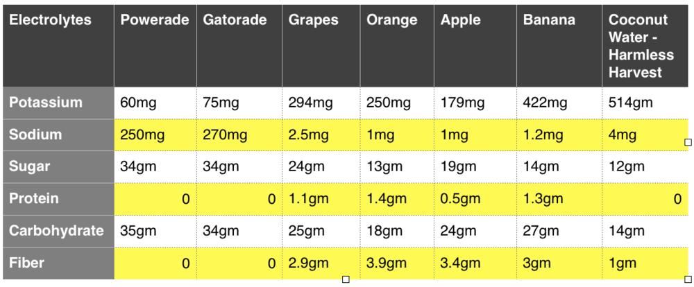 Gatorade Vs Food Comparison Per Serving Size