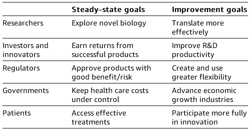 Table 1.1 Goals of stakeholders in medical innovation