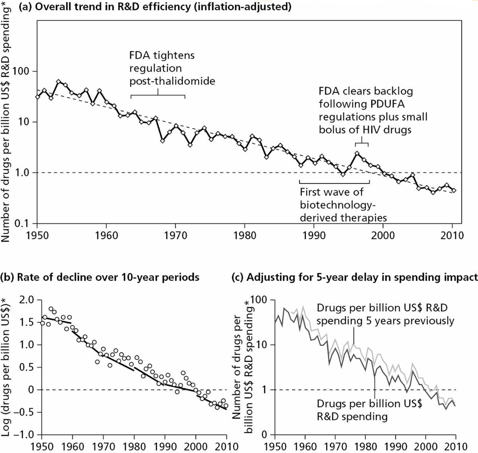 Fig. 1.2 Exponential decline in pharmaceutical products produced per unit of investment. Reproduced with permission from Scannell JW, Blanckley A, Boldon H, and Warrington B. Diagnosing the decline in pharmaceutical R& D efficiency. Nature Reviews Drug Discovery, Volume 11, pp. 191– 200, Copyright © 2012 Macmillan Publishers Ltd.