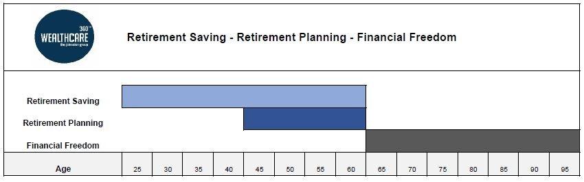 retirement saving vs retirement planning the johnston group llc