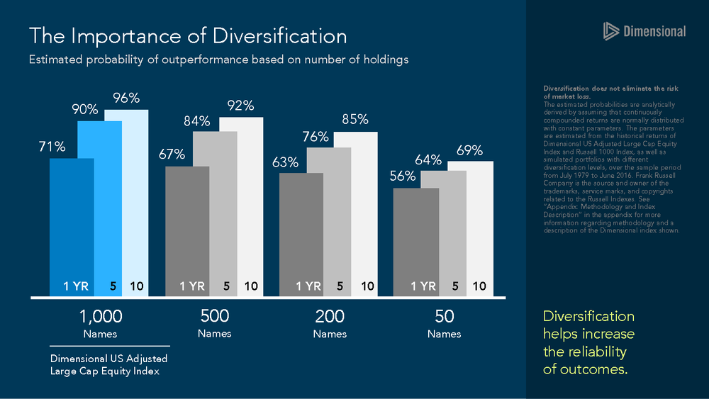 The Importance of Diversification Slide