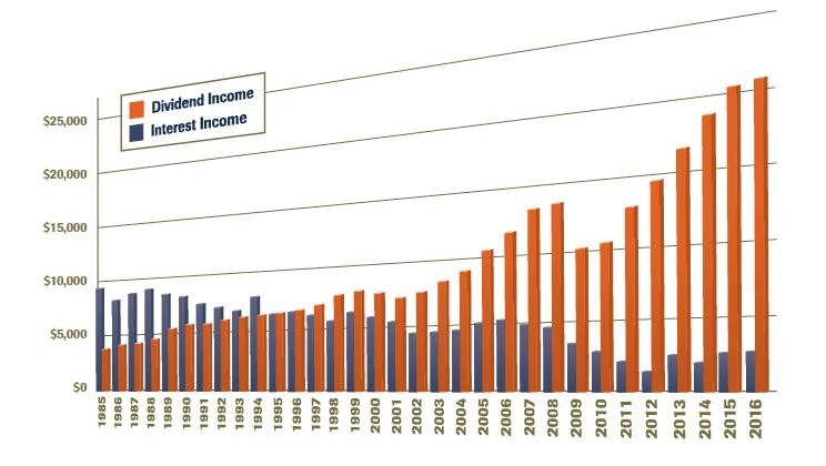 Source: Image via Federated Insurance [FederatedRules2017.pdf] data via Morningstar
