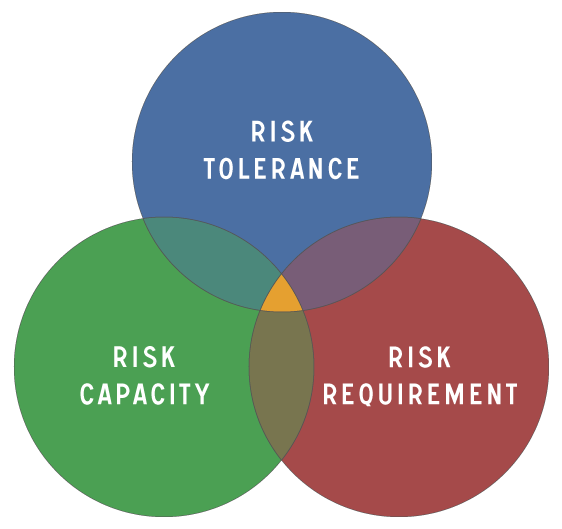Your risk profile is a combination of these three components.