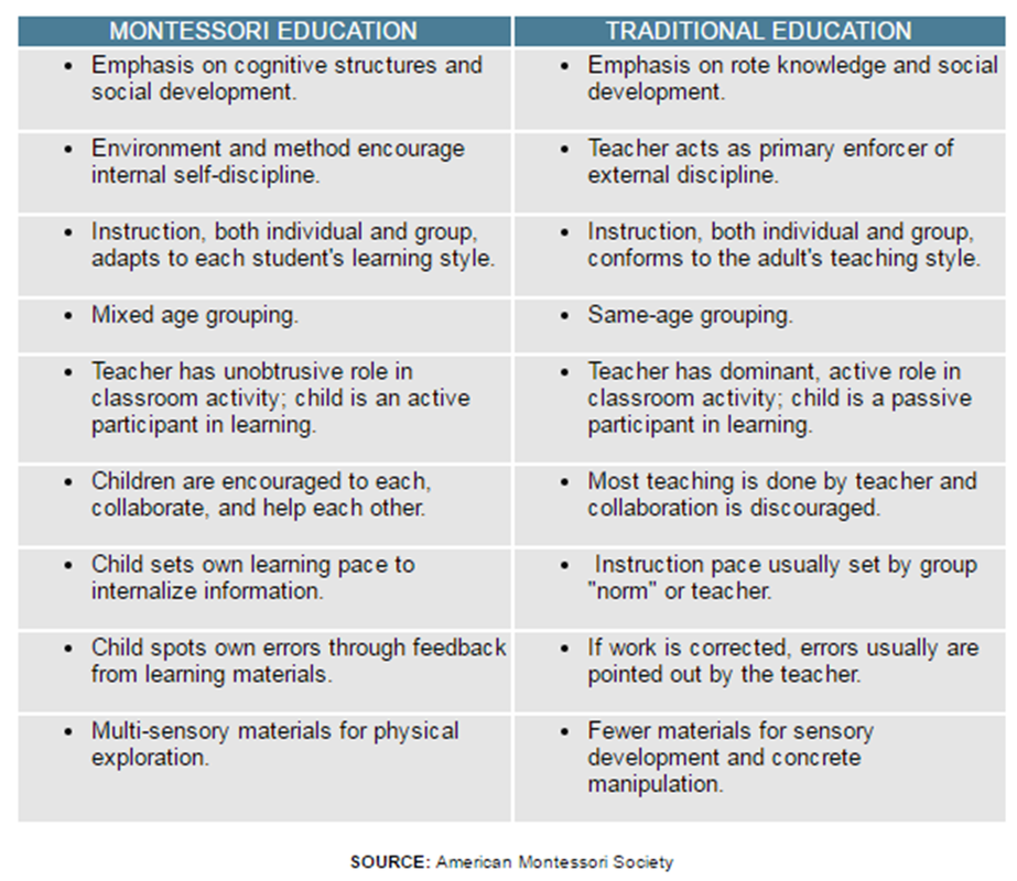 Montessori vs Traditional.png