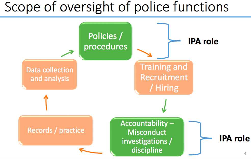 Source: San Jose Office of the Independent Police Auditor