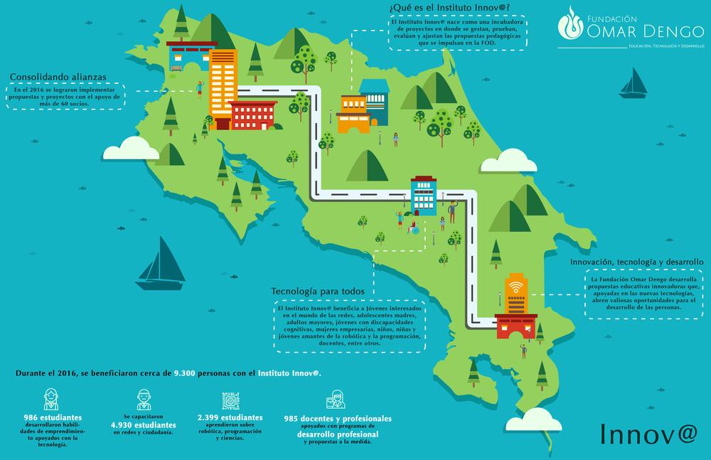 Infografico Innov@_Fundación Omar Dengo.png
