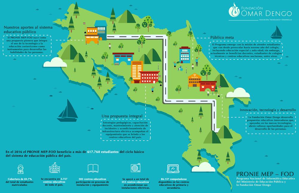 Infografico PRONIE_Fundación Omar Dengo.png