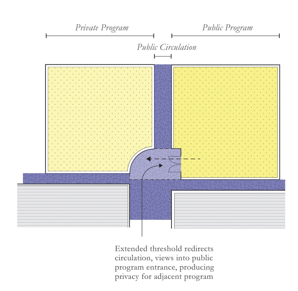 The adapted privacy pull redirects views and circulation away from private program and towards public program.