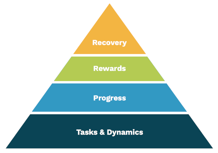 From the gameification framework: How to weight actions and rewards at various levels.