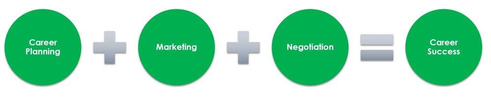career success circles green.JPG
