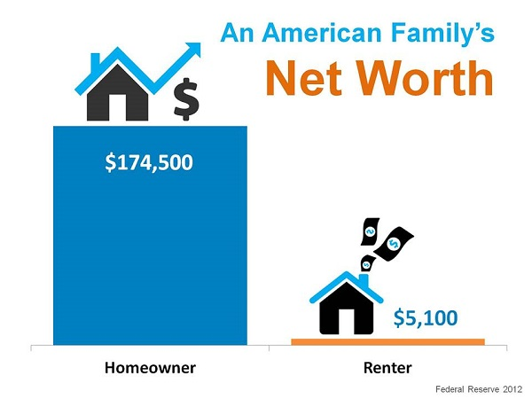 Image result for Homeownership net worth