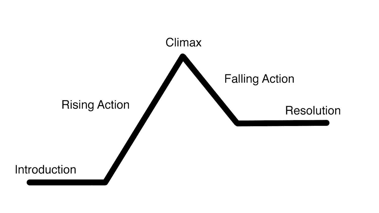 The Trailer Line of Rising Action — Derek Lieu - Game