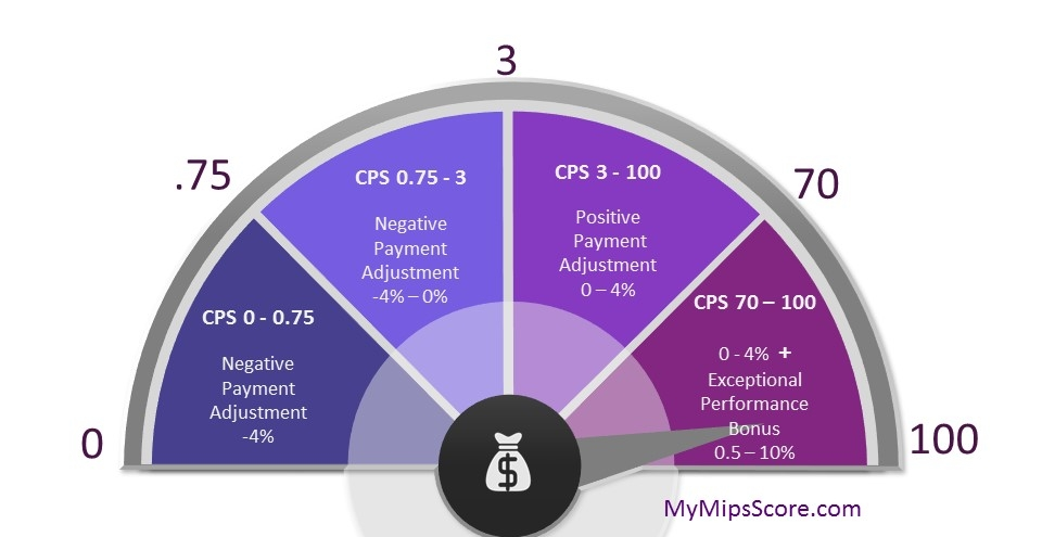 MIPS Payment Adjustment – Calculations and Implications. Understanding how the payment adjustments work is vital to understanding the financial impact of MIPS on your practice.