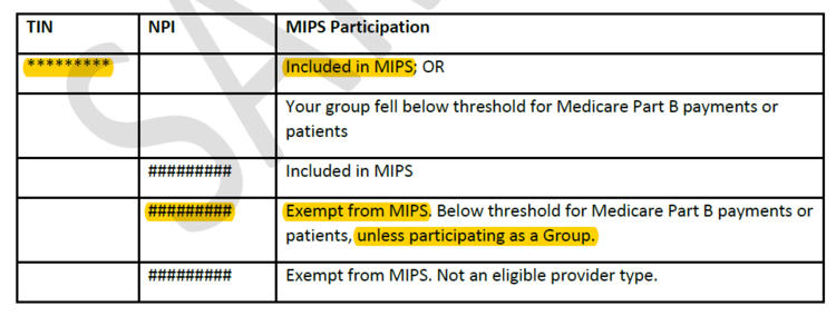 MIPS Eligibility Letter from CMS