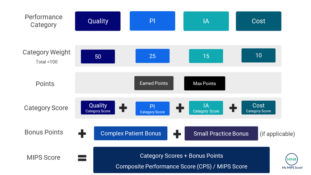 Final MIPS Score = IA Weighted Score + PI (ACI) Weighted score + Quality Weighted Score + Cost Weighted Score + Complex Patient Bonus + Small Practice Bonus