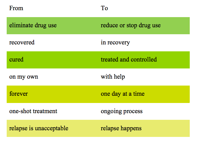Figure 1: Realistic Expectations for Recovery