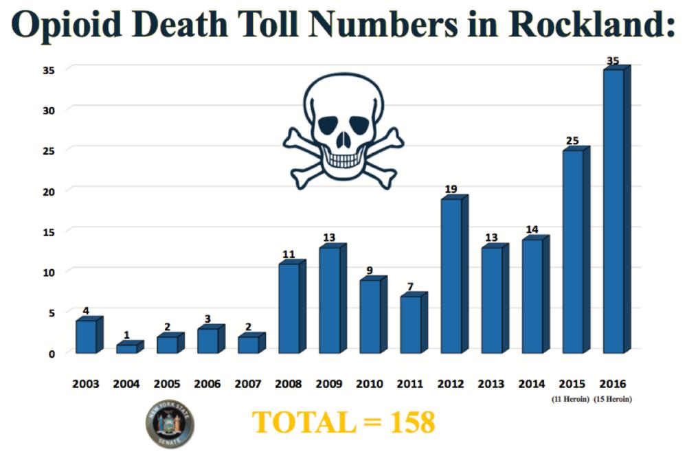Fig. 1: Opioid Death Toll, Senator David Carlucci