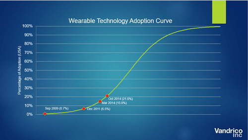 Vandrico Wearable Technology Adoption Curve