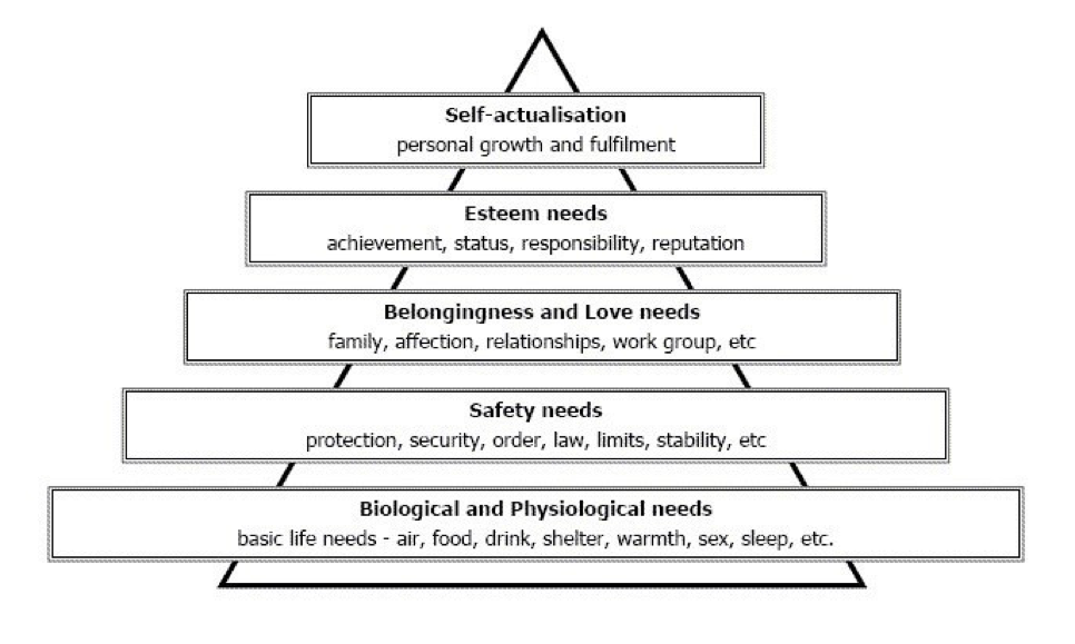 Maslow's hierarchy of Needs in pyramid format