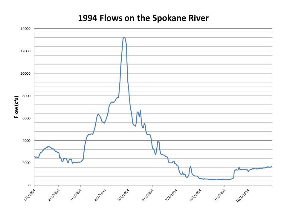 1994 flows