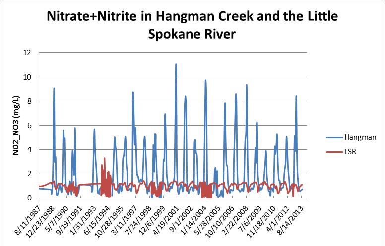 Nitrate levels in Hangman Creek are much higher than the Little Spokane River.
